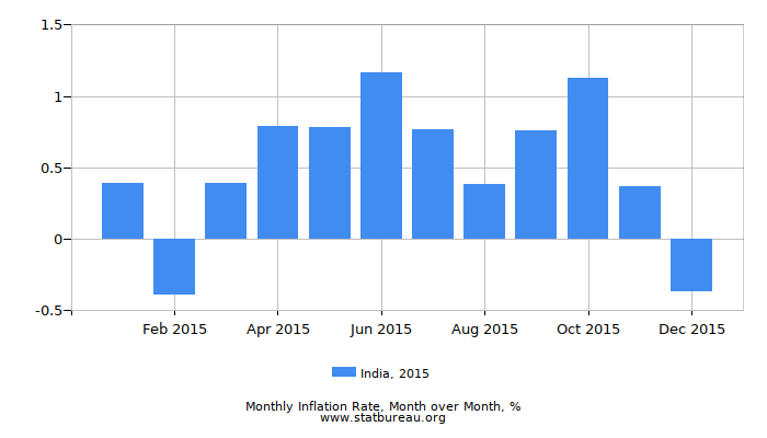 2015 India Inflation Rate: Month to Month