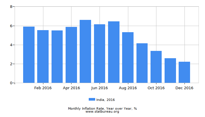 2016 India Inflation Rate: Year over Year
