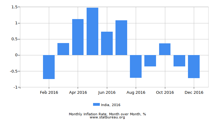 2016 India Inflation Rate: Month to Month