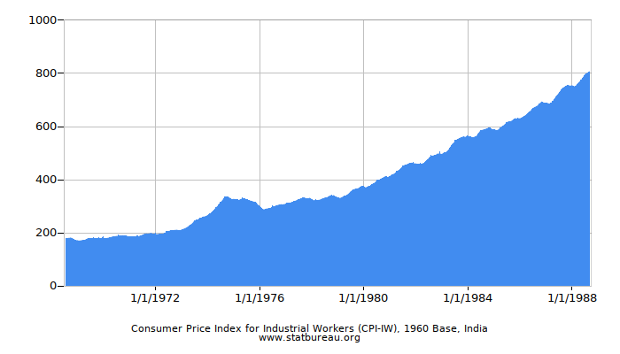 Consumer Price Index for Industrial Workers (CPI-IW), 1960 Base, India