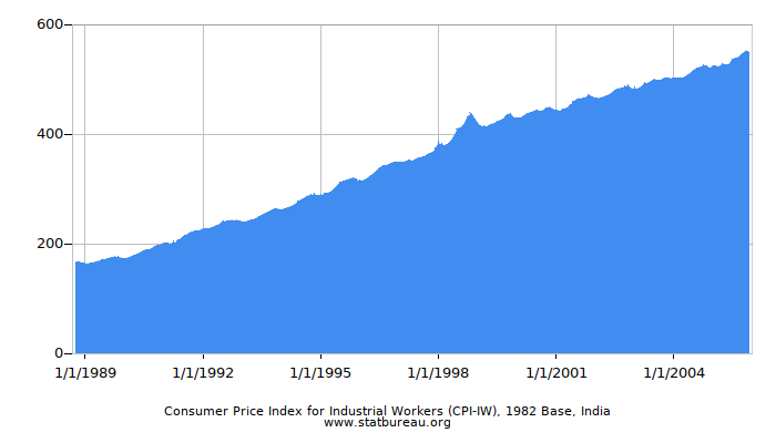 Consumer Price Index for Industrial Workers (CPI-IW), 1982 Base, India