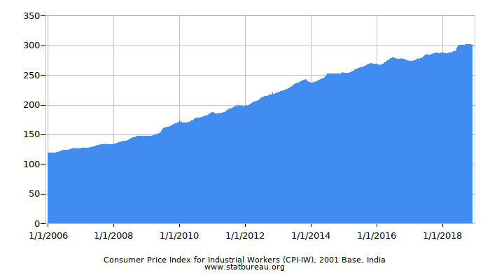 Consumer Price Index for Industrial Workers (CPI-IW), 2001 Base, India