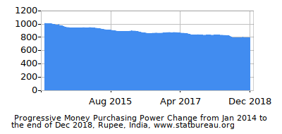 Dynamics of Money Purchasing Power Change in Time due to Inflation, Rupee, India