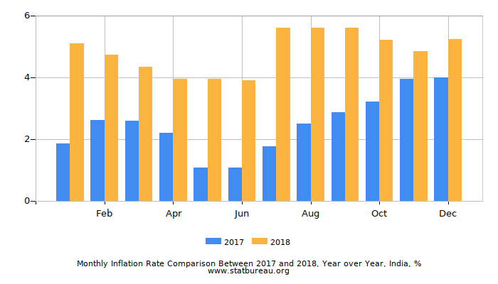 Monthly Inflation Rate Comparison Between 2017 and 2018, Year over Year, India