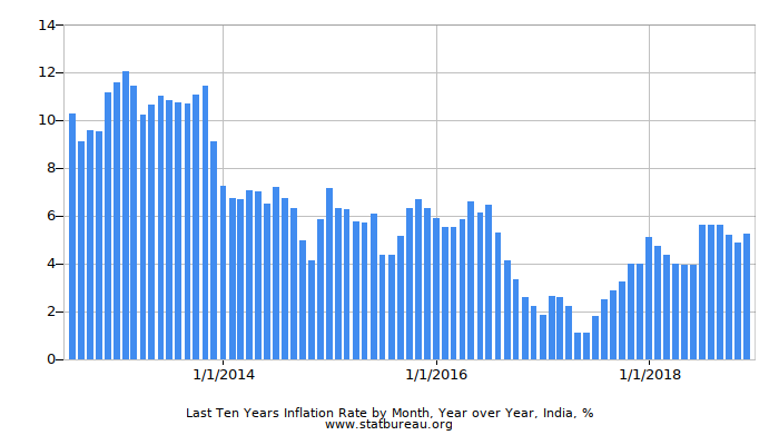 Last Ten Years Inflation Rate by Month, Year over Year, India