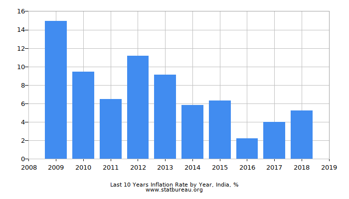 Last 10 Years Inflation Rate by Year, India