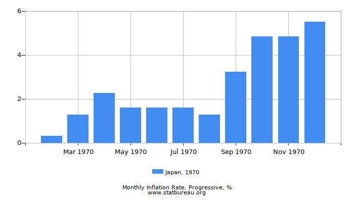 1970 Japan Progressive Inflation Rate