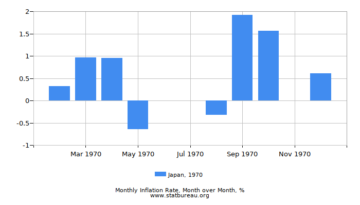 1970 Japan Inflation Rate: Month to Month