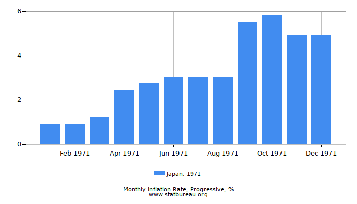 1971 Japan Progressive Inflation Rate