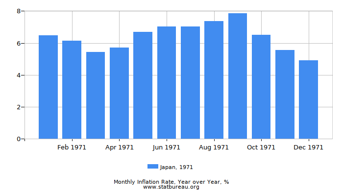 1971 Japan Inflation Rate: Year over Year