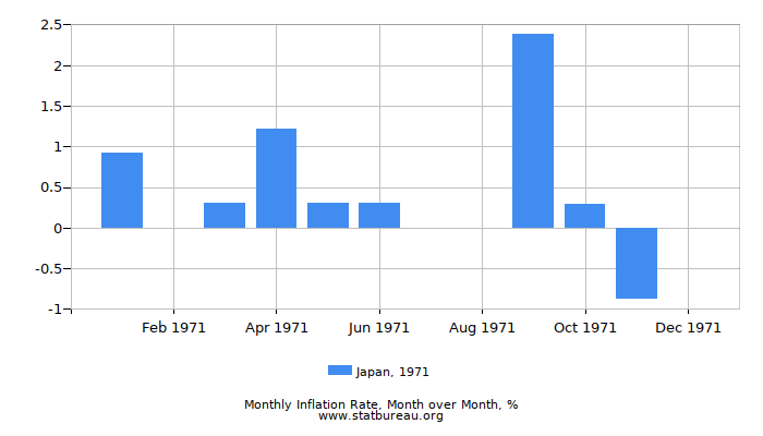1971 Japan Inflation Rate: Month to Month