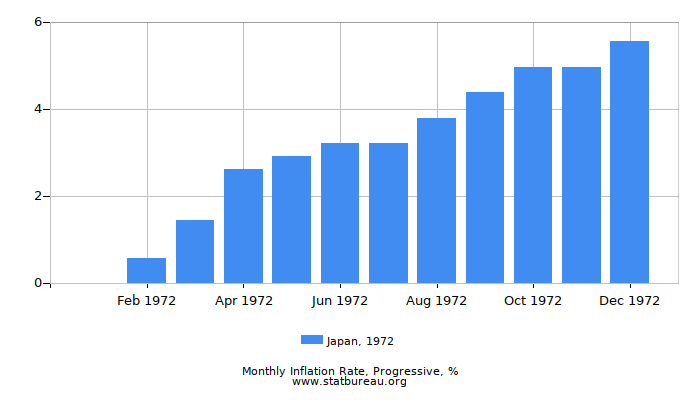 1972 Japan Progressive Inflation Rate