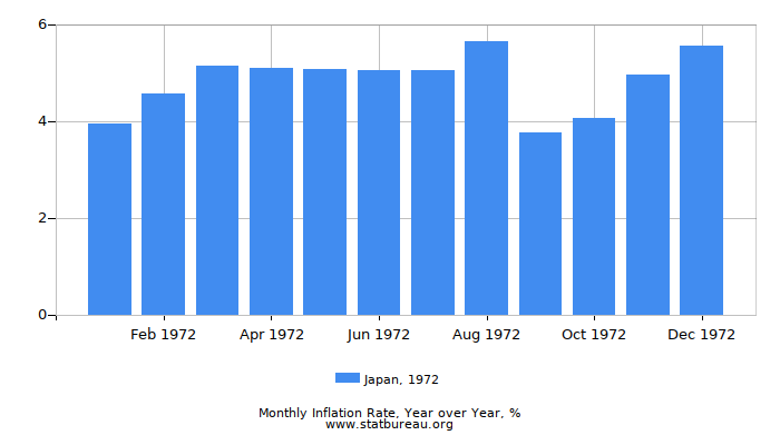 1972 Japan Inflation Rate: Year over Year
