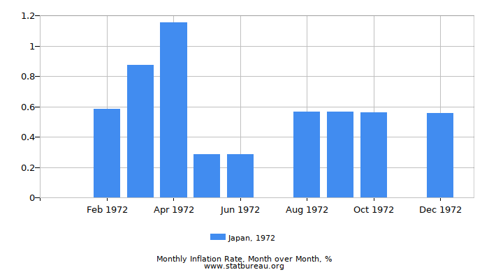 1972 Japan Inflation Rate: Month to Month