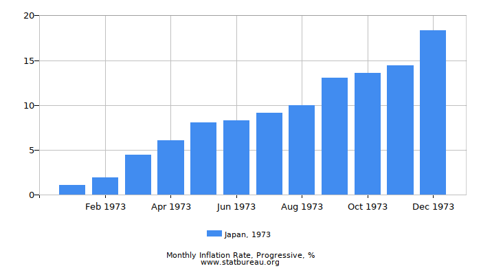 1973 Japan Progressive Inflation Rate
