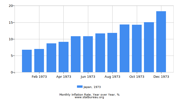 1973 Japan Inflation Rate: Year over Year