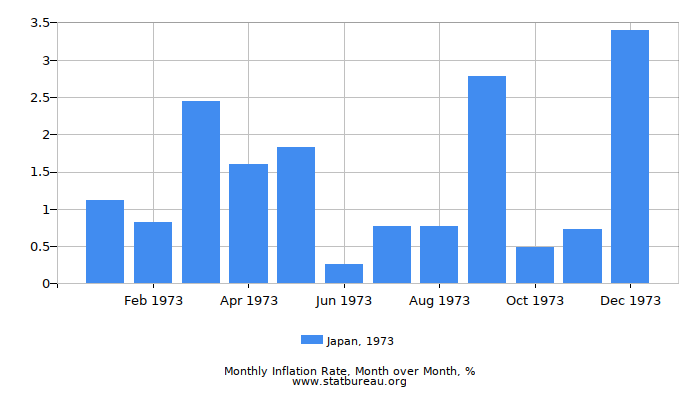 1973 Japan Inflation Rate: Month to Month