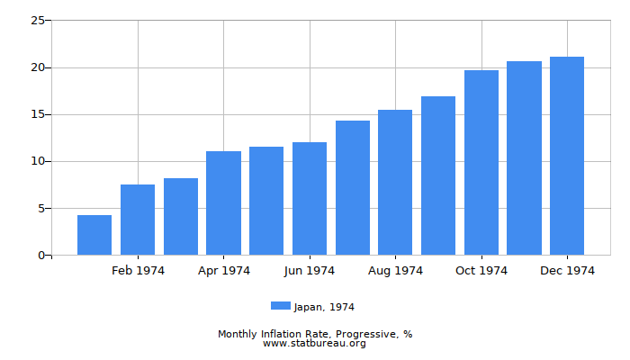 1974 Japan Progressive Inflation Rate