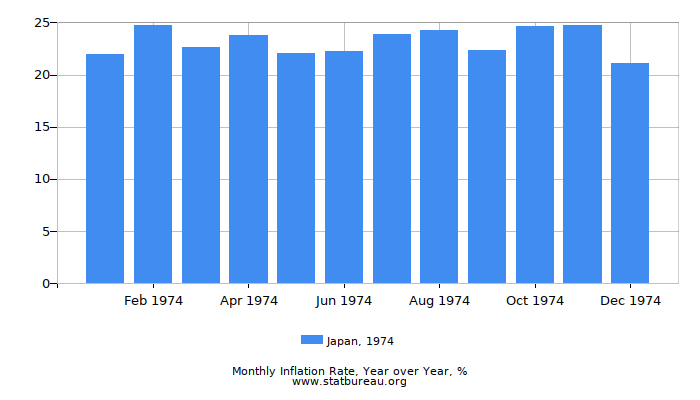 1974 Japan Inflation Rate: Year over Year