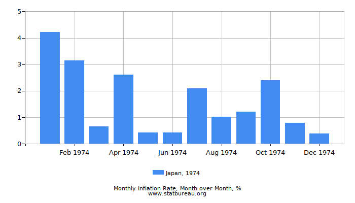 1974 Japan Inflation Rate: Month to Month