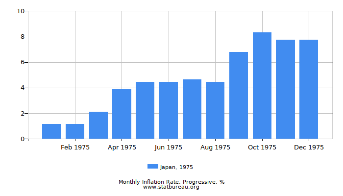 1975 Japan Progressive Inflation Rate
