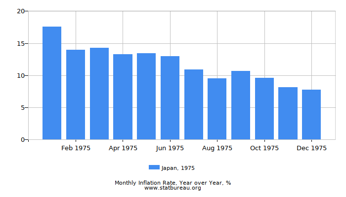1975 Japan Inflation Rate: Year over Year