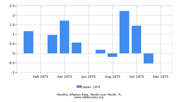 1975 Japan Inflation Rate: Month to Month