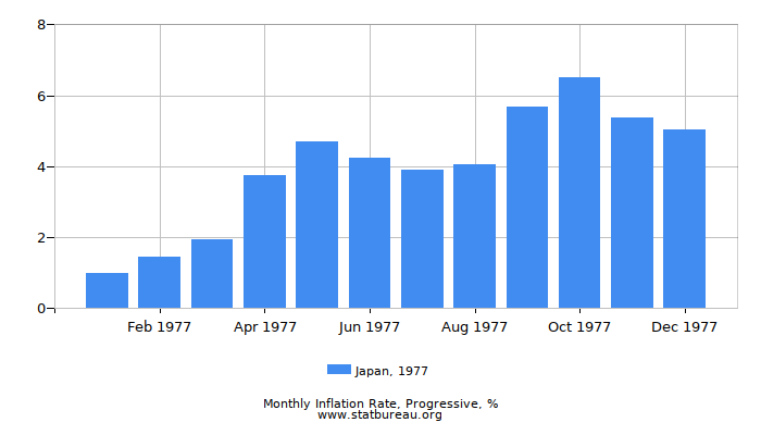 1977 Japan Progressive Inflation Rate