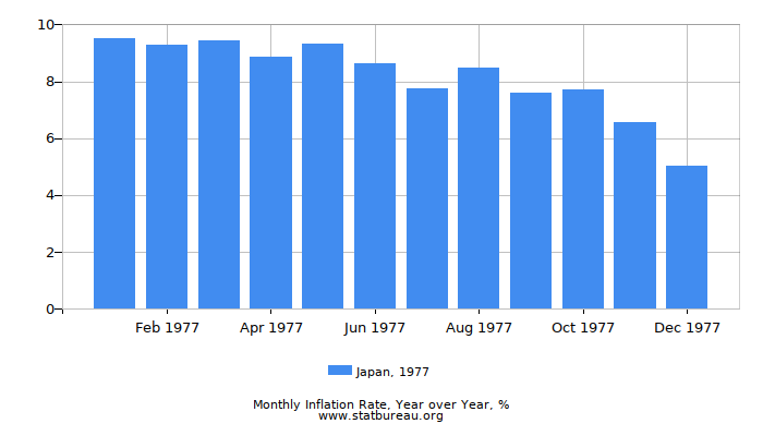 1977 Japan Inflation Rate: Year over Year