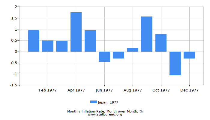 1977 Japan Inflation Rate: Month to Month