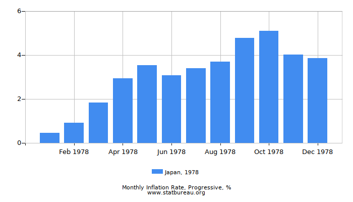 1978 Japan Progressive Inflation Rate