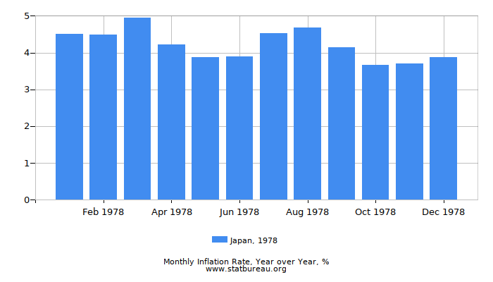 1978 Japan Inflation Rate: Year over Year