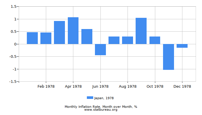 1978 Japan Inflation Rate: Month to Month