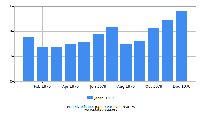 1979 Japan Inflation Rate: Year over Year