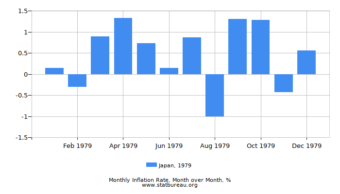 1979 Japan Inflation Rate: Month to Month