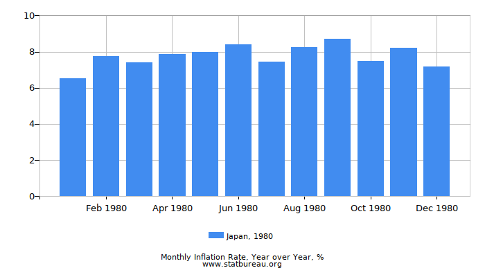 1980 Japan Inflation Rate: Year over Year
