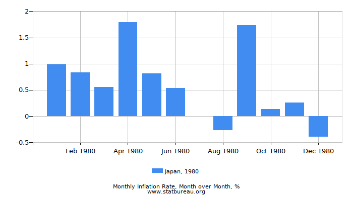 1980 Japan Inflation Rate: Month to Month