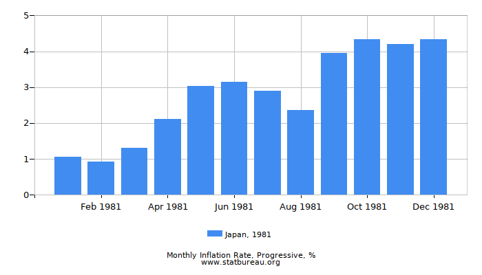 1981 Japan Progressive Inflation Rate
