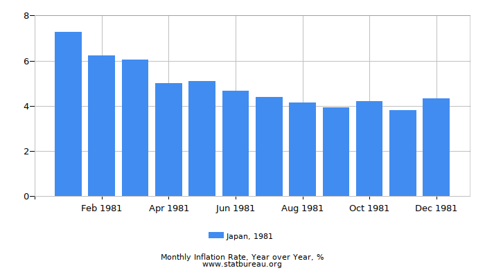1981 Japan Inflation Rate: Year over Year