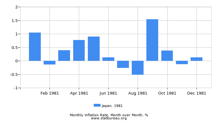 1981 Japan Inflation Rate: Month to Month