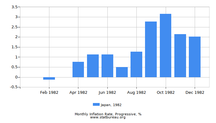 1982 Japan Progressive Inflation Rate