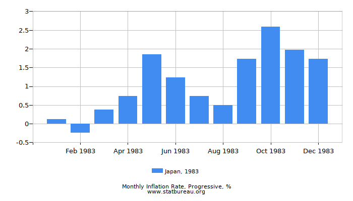 1983 Japan Progressive Inflation Rate