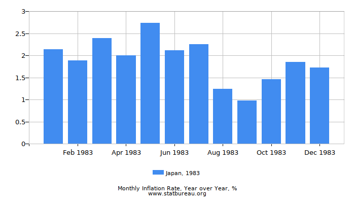 1983 Japan Inflation Rate: Year over Year