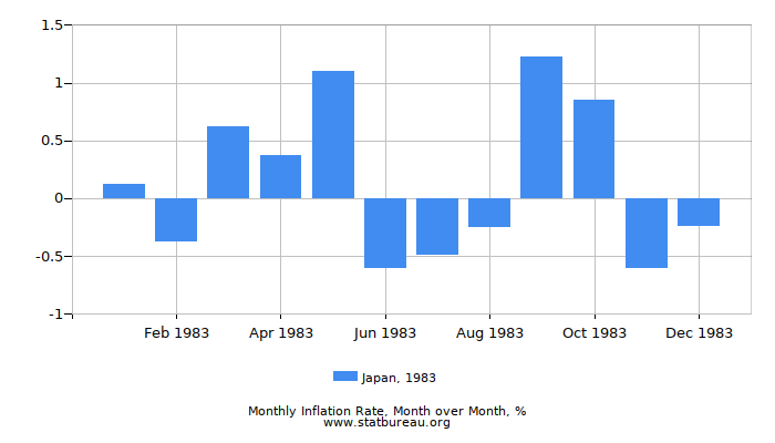 1983 Japan Inflation Rate: Month to Month