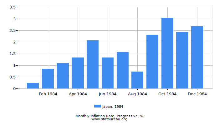 1984 Japan Progressive Inflation Rate