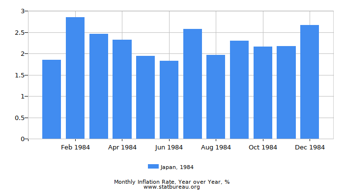 1984 Japan Inflation Rate: Year over Year