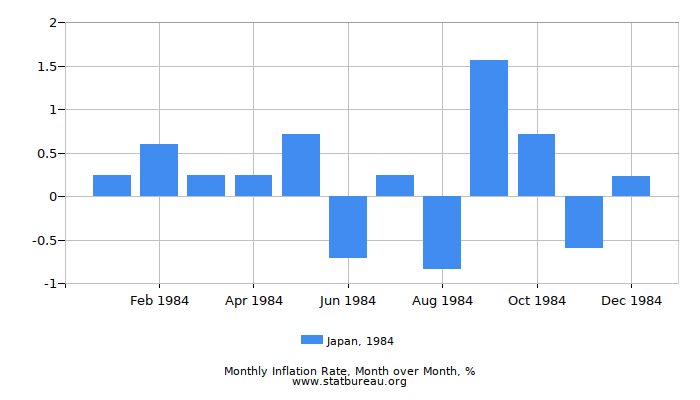 1984 Japan Inflation Rate: Month to Month