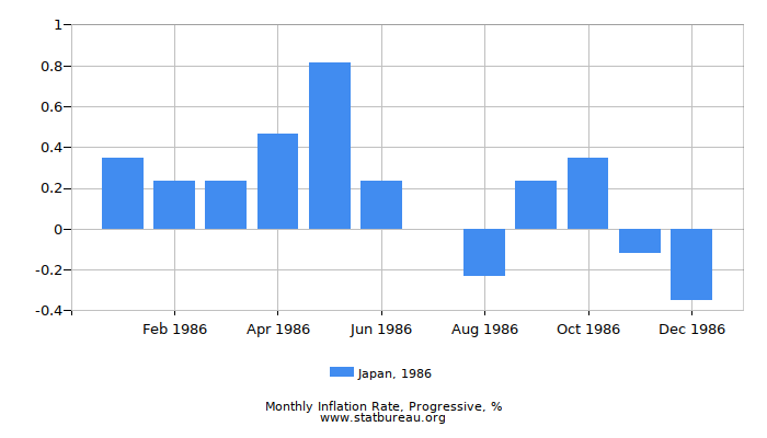 1986 Japan Progressive Inflation Rate