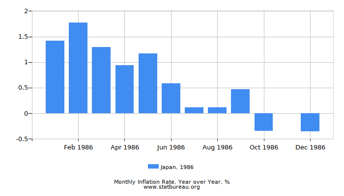 1986 Japan Inflation Rate: Year over Year