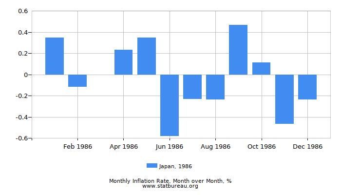1986 Japan Inflation Rate: Month to Month
